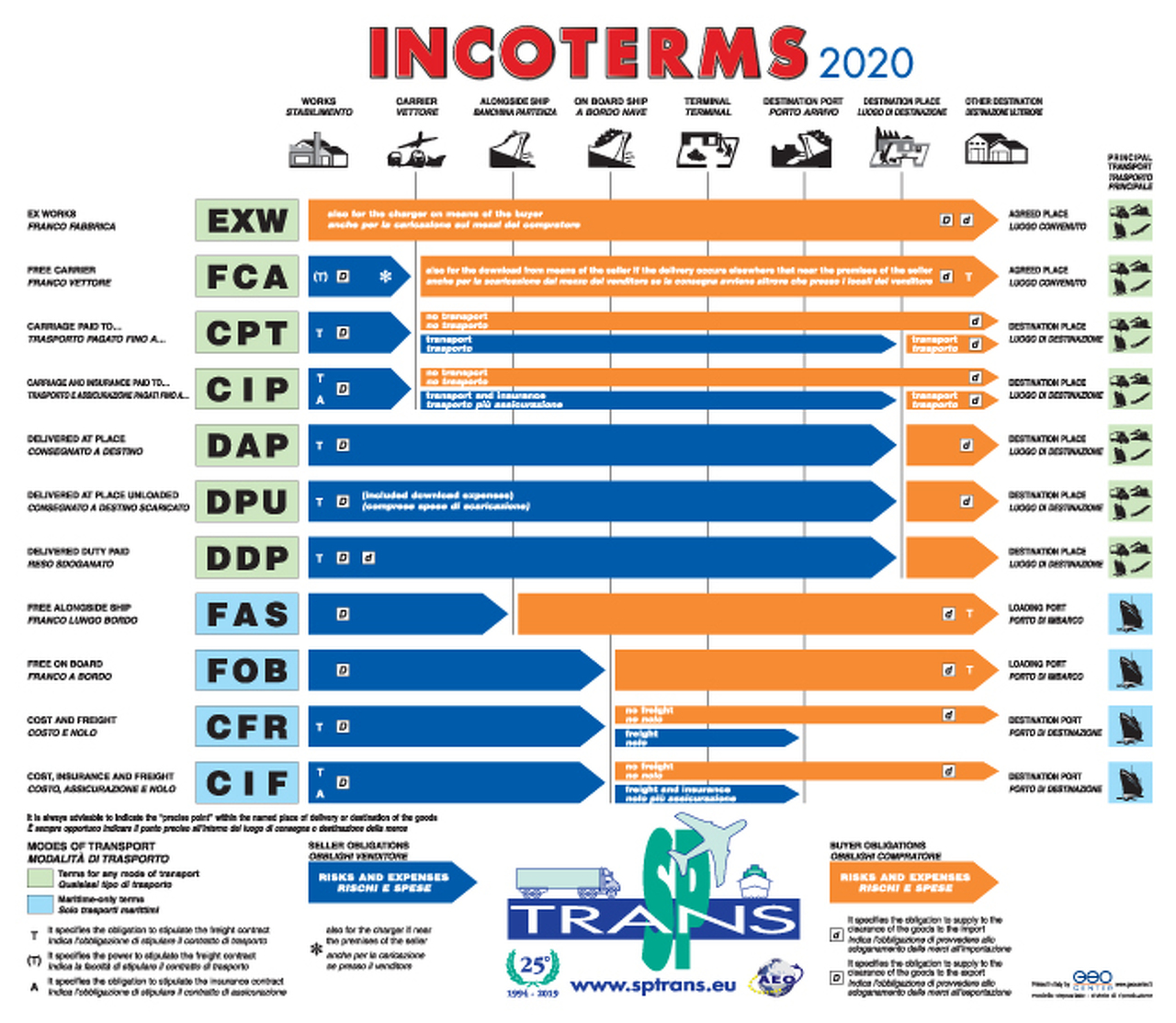 Mouse pad Incoterms 2020